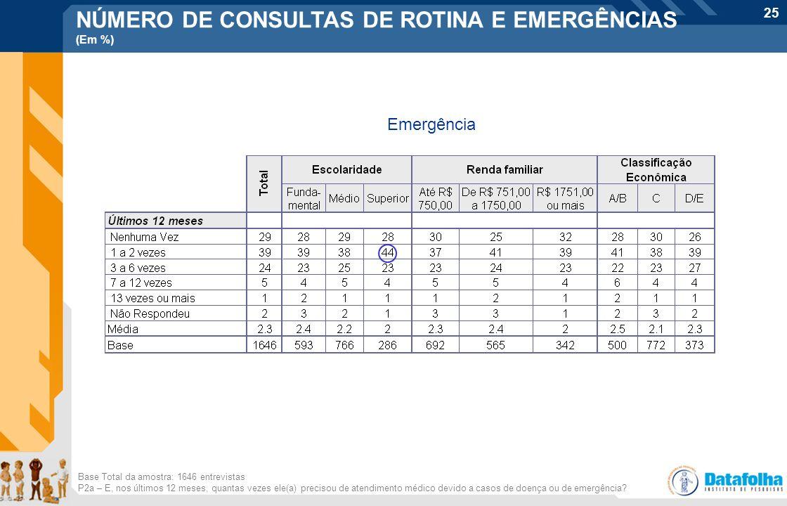 25 Base Total da amostra: 1646 entrevistas P2a – E, nos últimos 12 meses, quantas vezes ele(a) precisou de atendimento médico devido a casos de doença