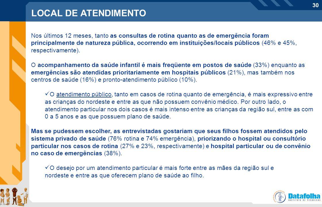 30 Nos últimos 12 meses, tanto as consultas de rotina quanto as de emergência foram principalmente de natureza pública, ocorrendo em instituições/loca