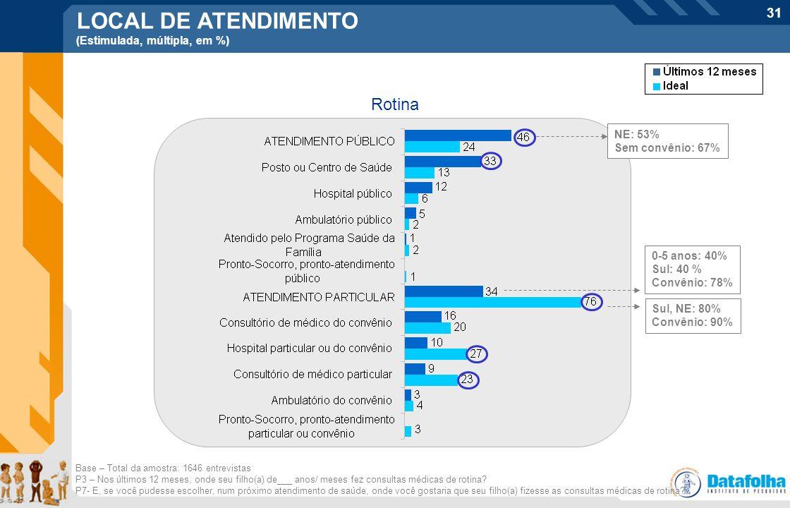 31 LOCAL DE ATENDIMENTO (Estimulada, múltipla, em %) Rotina Base – Total da amostra: 1646 entrevistas P3 – Nos últimos 12 meses, onde seu filho(a) de_