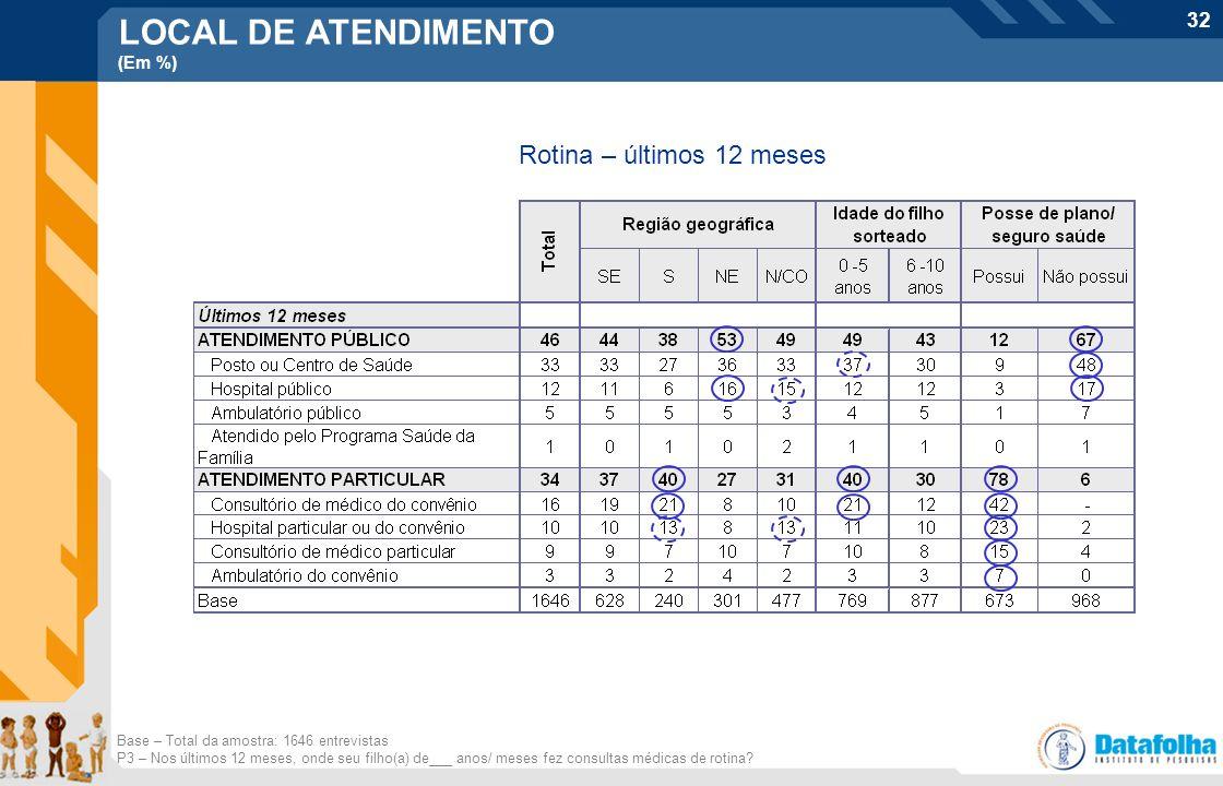 32 LOCAL DE ATENDIMENTO (Em %) Rotina – últimos 12 meses Base – Total da amostra: 1646 entrevistas P3 – Nos últimos 12 meses, onde seu filho(a) de___