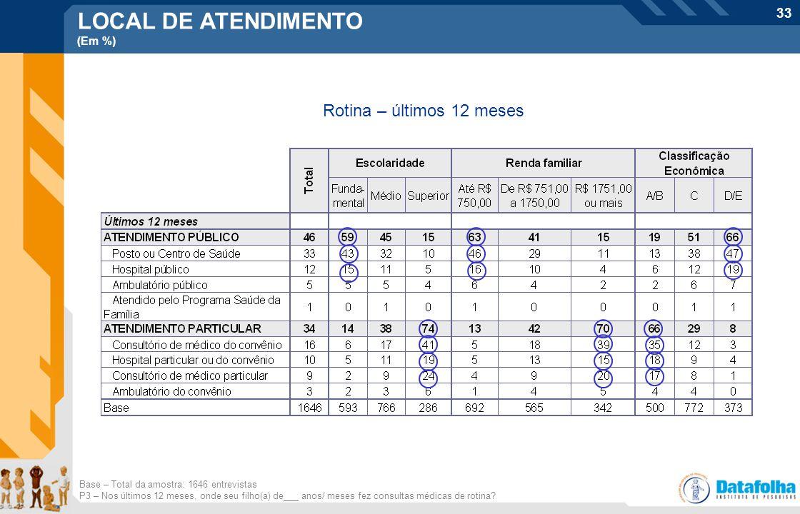 33 Base – Total da amostra: 1646 entrevistas P3 – Nos últimos 12 meses, onde seu filho(a) de___ anos/ meses fez consultas médicas de rotina? Rotina –