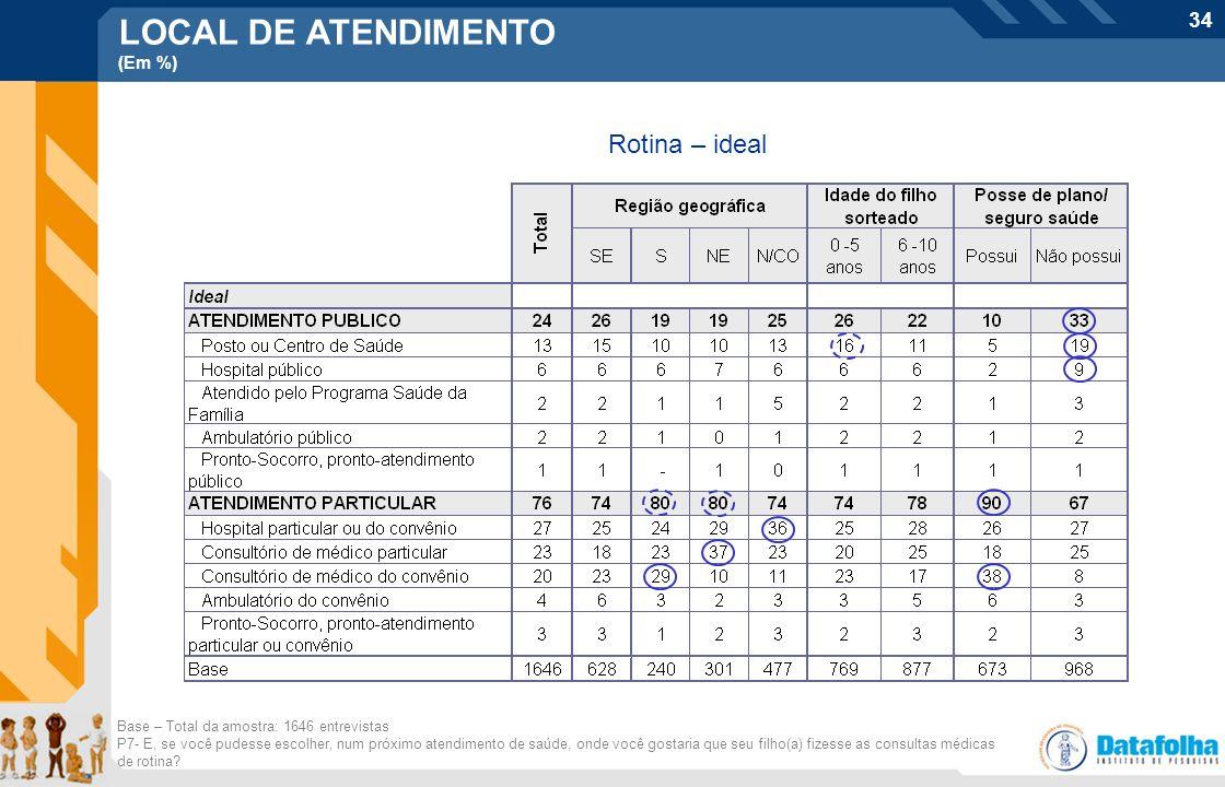 34 LOCAL DE ATENDIMENTO (Em %) Rotina – ideal Base – Total da amostra: 1646 entrevistas P7- E, se você pudesse escolher, num próximo atendimento de sa