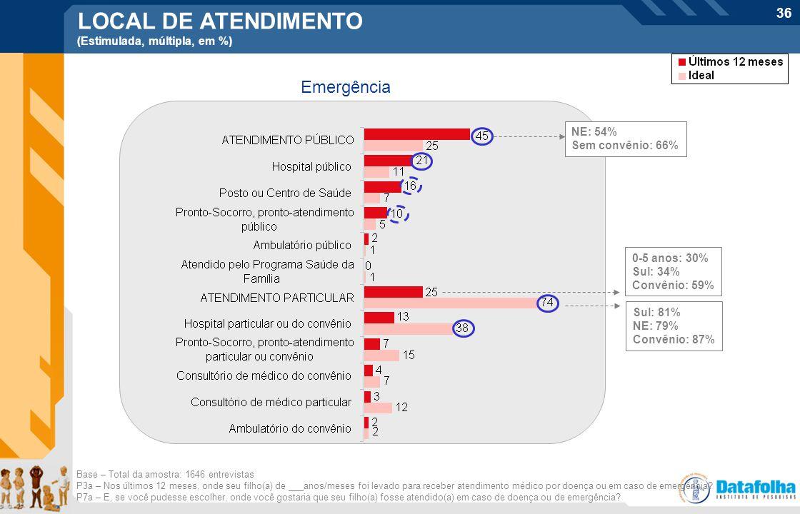36 LOCAL DE ATENDIMENTO (Estimulada, múltipla, em %) Emergência Base – Total da amostra: 1646 entrevistas P3a – Nos últimos 12 meses, onde seu filho(a
