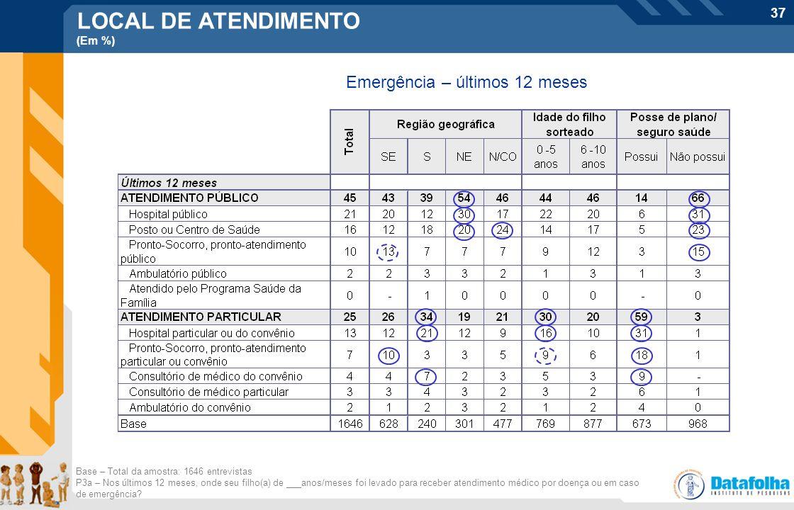 37 LOCAL DE ATENDIMENTO (Em %) Emergência – últimos 12 meses Base – Total da amostra: 1646 entrevistas P3a – Nos últimos 12 meses, onde seu filho(a) d