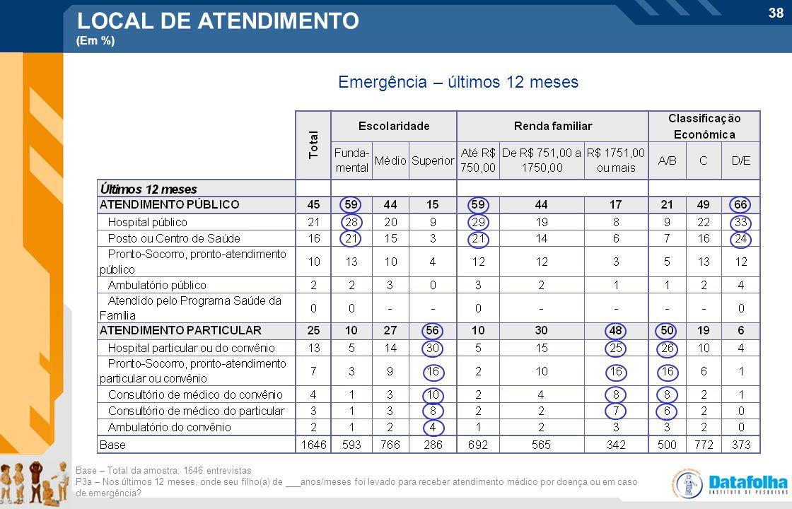 38 Base – Total da amostra: 1646 entrevistas P3a – Nos últimos 12 meses, onde seu filho(a) de ___anos/meses foi levado para receber atendimento médico