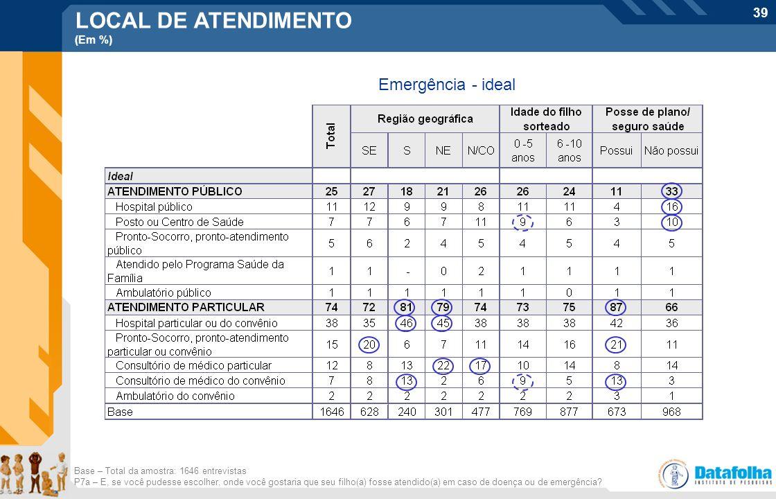 39 LOCAL DE ATENDIMENTO (Em %) Emergência - ideal Base – Total da amostra: 1646 entrevistas P7a – E, se você pudesse escolher, onde você gostaria que