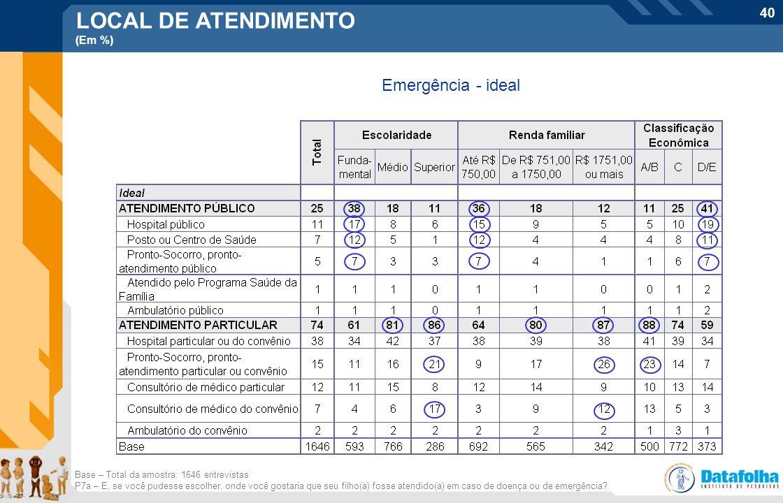 40 Base – Total da amostra: 1646 entrevistas P7a – E, se você pudesse escolher, onde você gostaria que seu filho(a) fosse atendido(a) em caso de doenç