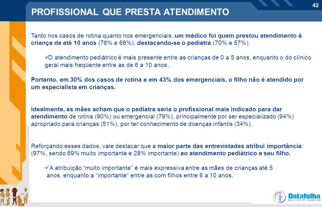 42 Tanto nos casos de rotina quanto nos emergenciais, um médico foi quem prestou atendimento à criança de até 10 anos (76% e 68%), destacando-se o ped