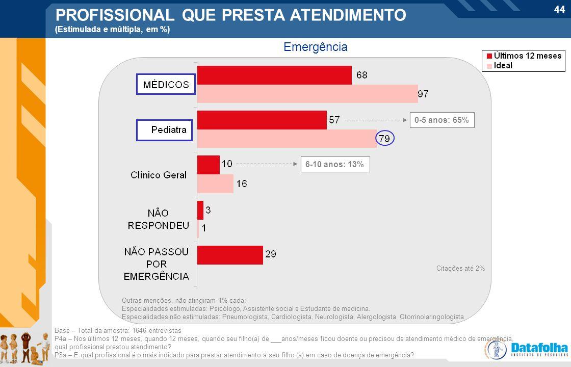44 PROFISSIONAL QUE PRESTA ATENDIMENTO (Estimulada e múltipla, em %) Emergência Base – Total da amostra: 1646 entrevistas P4a – Nos últimos 12 meses,