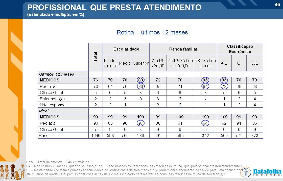 46 Base – Total da amostra: 1646 entrevistas P4 – Nos últimos 12 meses, quando seu filho(a) de___ anos/meses foi fazer consultas médicas de rotina, qu