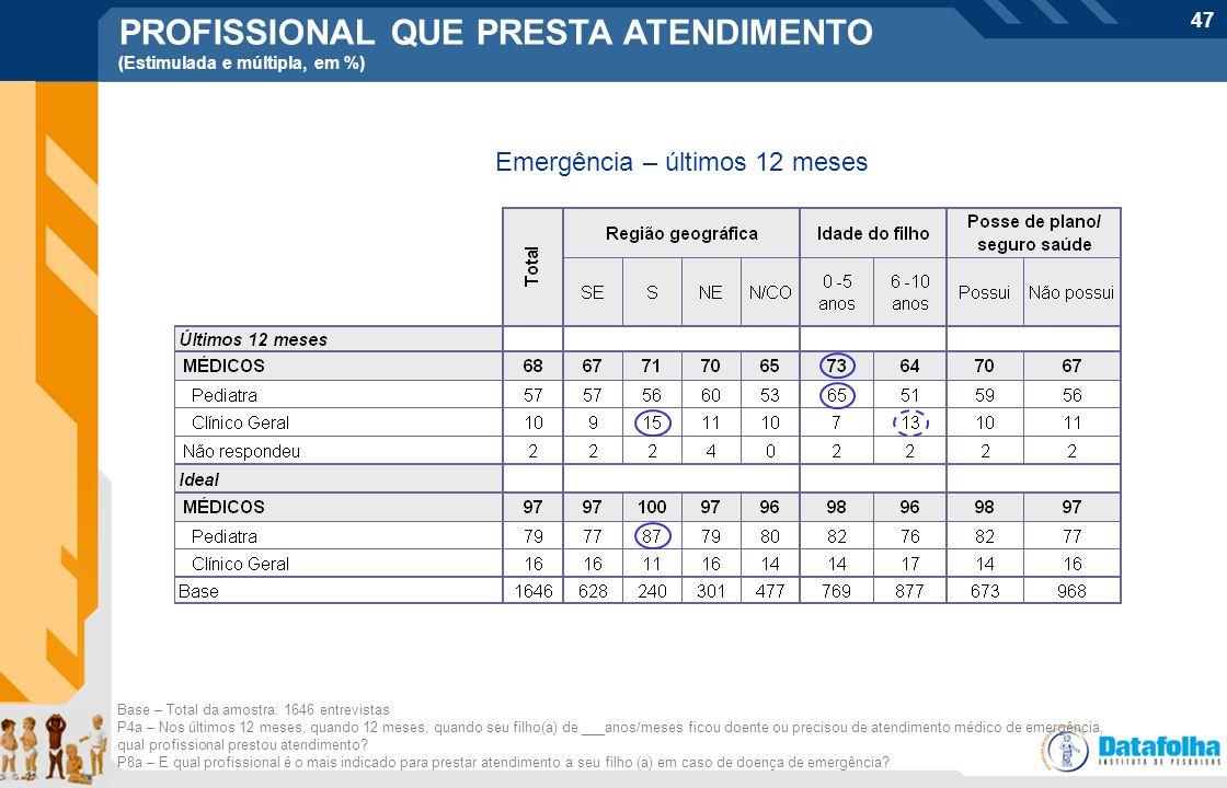 47 Emergência – últimos 12 meses Base – Total da amostra: 1646 entrevistas P4a – Nos últimos 12 meses, quando 12 meses, quando seu filho(a) de ___anos