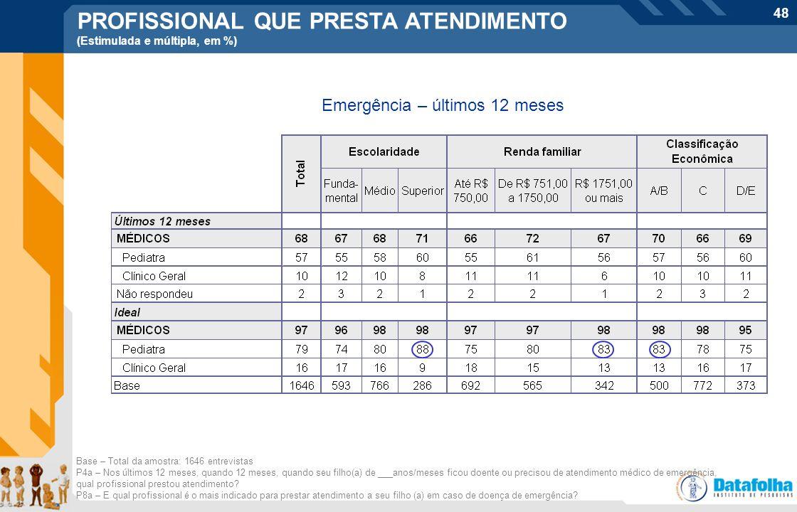 48 Base – Total da amostra: 1646 entrevistas P4a – Nos últimos 12 meses, quando 12 meses, quando seu filho(a) de ___anos/meses ficou doente ou preciso