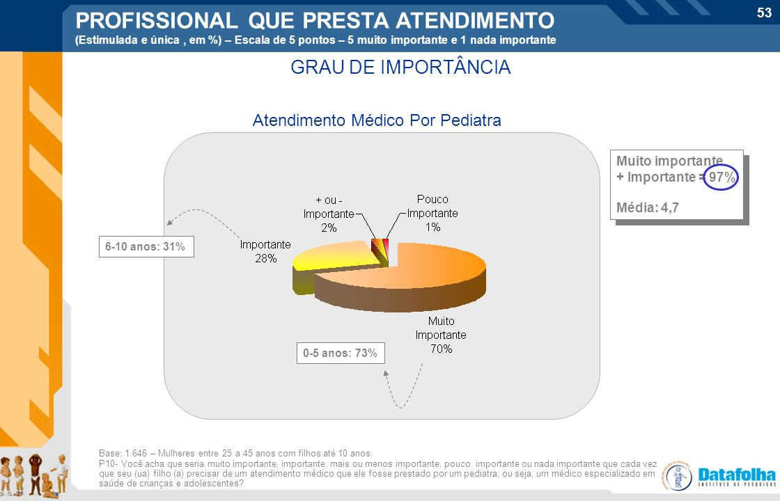 53 Atendimento Médico Por Pediatra Muito importante + Importante = 97% Média: 4,7 Muito importante + Importante = 97% Média: 4,7 Base: 1.646 – Mulhere