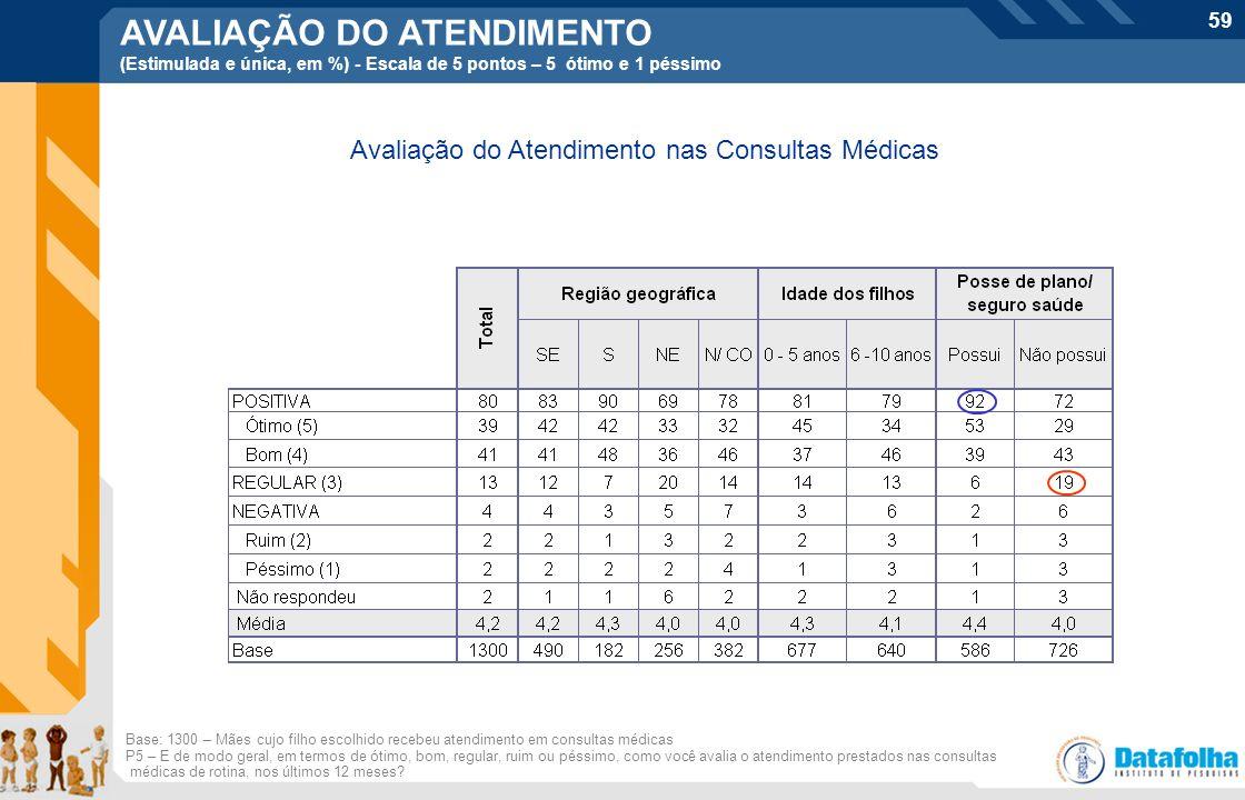 59 Avaliação do Atendimento nas Consultas Médicas Base: 1300 – Mães cujo filho escolhido recebeu atendimento em consultas médicas P5 – E de modo geral