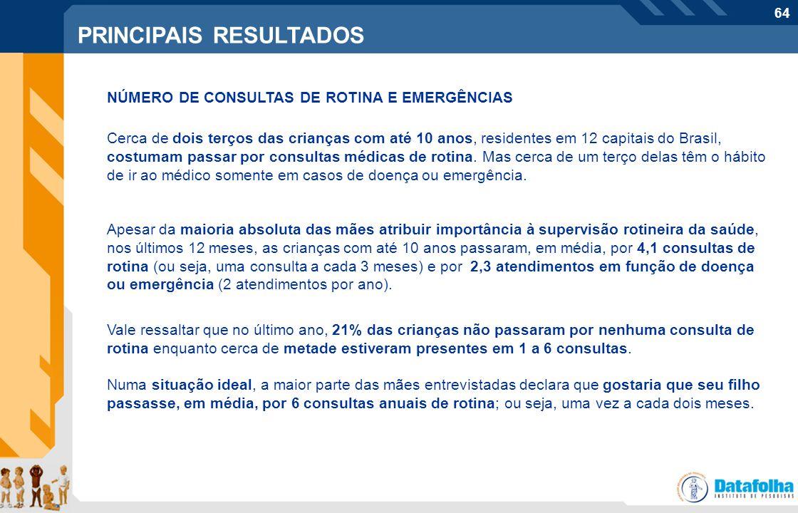 64 Perfil do entrevistado PRINCIPAIS RESULTADOS NÚMERO DE CONSULTAS DE ROTINA E EMERGÊNCIAS Cerca de dois terços das crianças com até 10 anos, residen