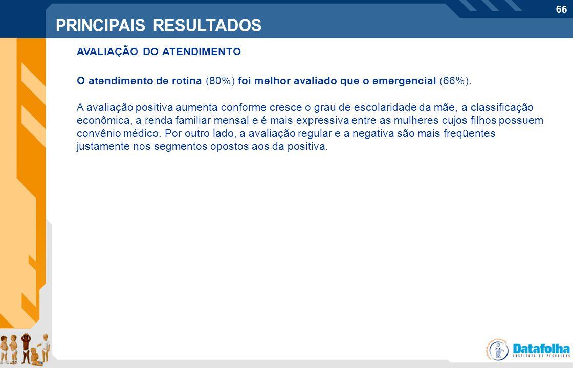 66 Perfil do entrevistado PRINCIPAIS RESULTADOS AVALIAÇÃO DO ATENDIMENTO O atendimento de rotina (80%) foi melhor avaliado que o emergencial (66%). A