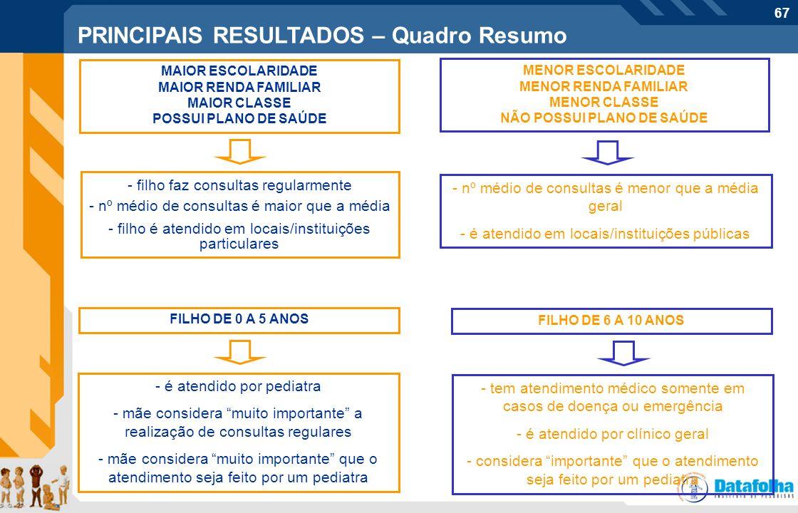 67 Perfil do entrevistado PRINCIPAIS RESULTADOS – Quadro Resumo MAIOR ESCOLARIDADE MAIOR RENDA FAMILIAR MAIOR CLASSE POSSUI PLANO DE SAÚDE - nº médio