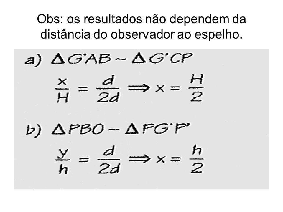 Obs: os resultados não dependem da distância do observador ao espelho.