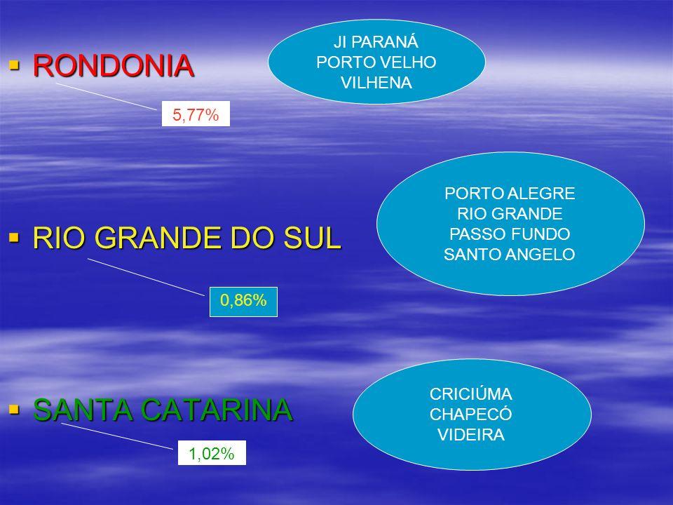 RONDONIA RONDONIA RIO GRANDE DO SUL RIO GRANDE DO SUL SANTA CATARINA SANTA CATARINA JI PARANÁ PORTO VELHO VILHENA PORTO ALEGRE RIO GRANDE PASSO FUNDO