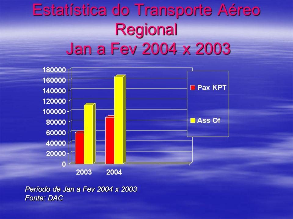 Estatística do Transporte Aéreo Regional Jan a Fev 2004 x 2003 Período de Jan a Fev 2004 x 2003 Fonte: DAC