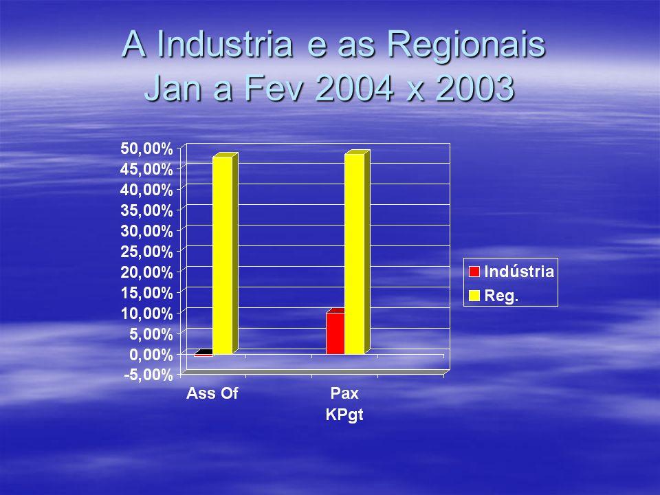 A Industria e as Regionais Jan a Fev 2004 x 2003 A Industria e as Regionais Jan a Fev 2004 x 2003