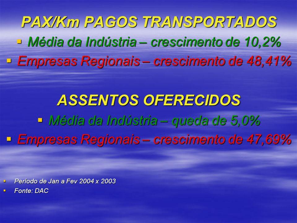PAX/Km PAGOS TRANSPORTADOS Média da Indústria – crescimento de 10,2% Média da Indústria – crescimento de 10,2% Empresas Regionais – crescimento de 48,