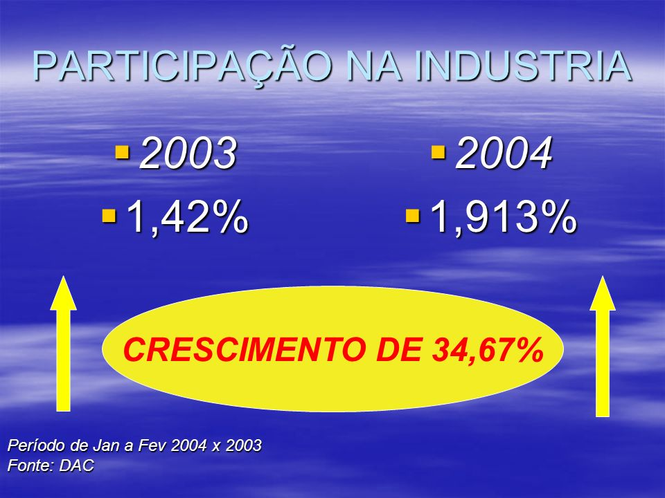 PARTICIPAÇÃO NA INDUSTRIA 2003 2003 1,42% 1,42% 2004 2004 1,913% 1,913% CRESCIMENTO DE 34,67% Período de Jan a Fev 2004 x 2003 Fonte: DAC