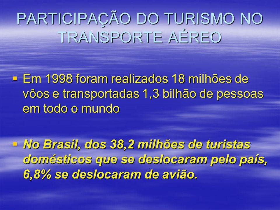 PARTICIPAÇÃO DO TURISMO NO TRANSPORTE AÉREO Em 1998 foram realizados 18 milhões de vôos e transportadas 1,3 bilhão de pessoas em todo o mundo Em 1998