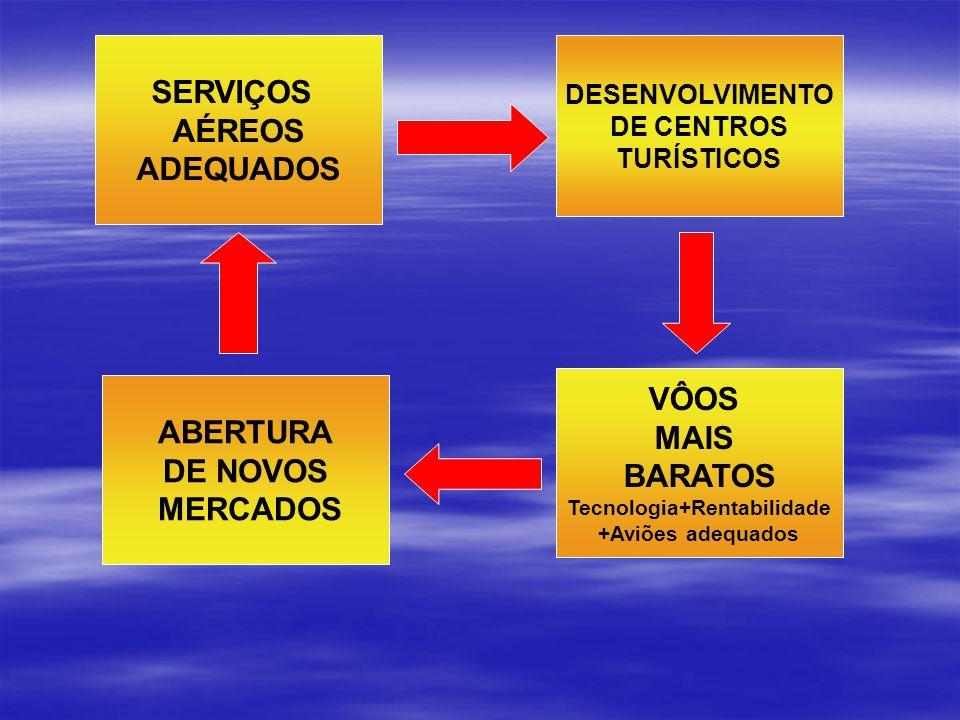 DESENVOLVIMENTO DE CENTROS TURÍSTICOS VÔOS MAIS BARATOS Tecnologia+Rentabilidade +Aviões adequados ABERTURA DE NOVOS MERCADOS SERVIÇOS AÉREOS ADEQUADO