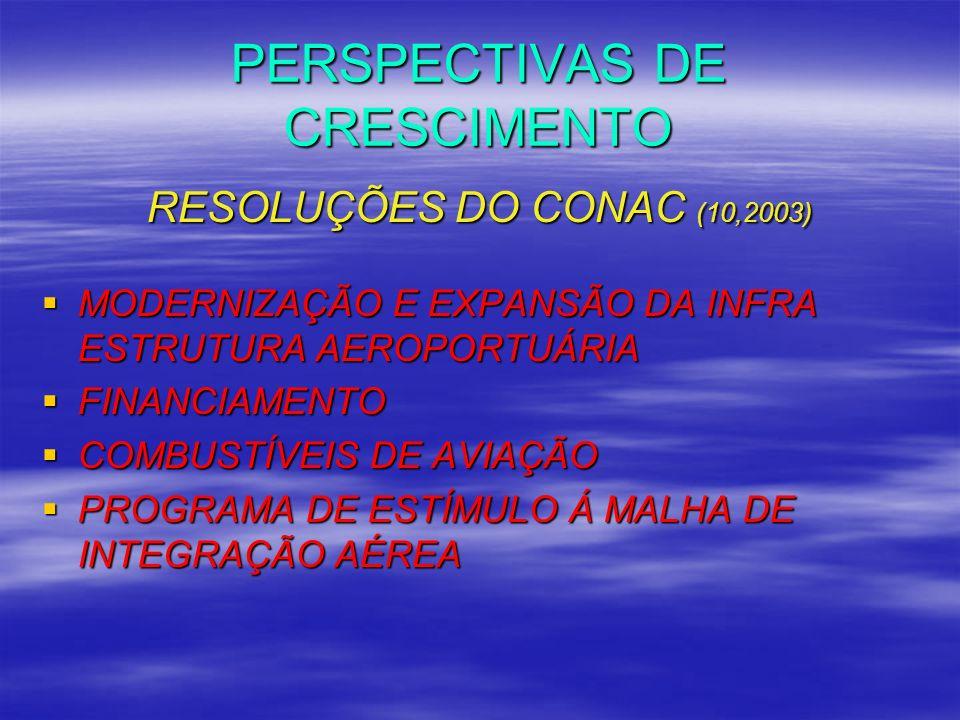 PERSPECTIVAS DE CRESCIMENTO RESOLUÇÕES DO CONAC (10,2003) MODERNIZAÇÃO E EXPANSÃO DA INFRA ESTRUTURA AEROPORTUÁRIA MODERNIZAÇÃO E EXPANSÃO DA INFRA ES