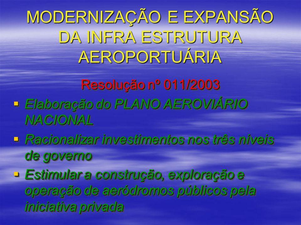 MODERNIZAÇÃO E EXPANSÃO DA INFRA ESTRUTURA AEROPORTUÁRIA Resolução nº 011/2003 Elaboração do PLANO AEROVIÁRIO NACIONAL Elaboração do PLANO AEROVIÁRIO