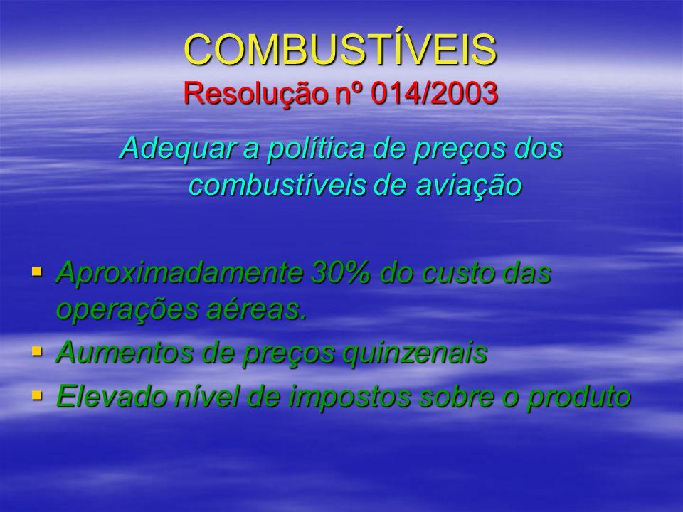 COMBUSTÍVEIS Resolução nº 014/2003 Adequar a política de preços dos combustíveis de aviação Aproximadamente 30% do custo das operações aéreas. Aproxim