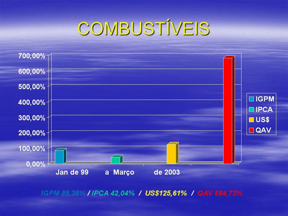 COMBUSTÍVEIS IGPM 85,36% / IPCA 42,04% / US$125,61% / QAV 684,73%