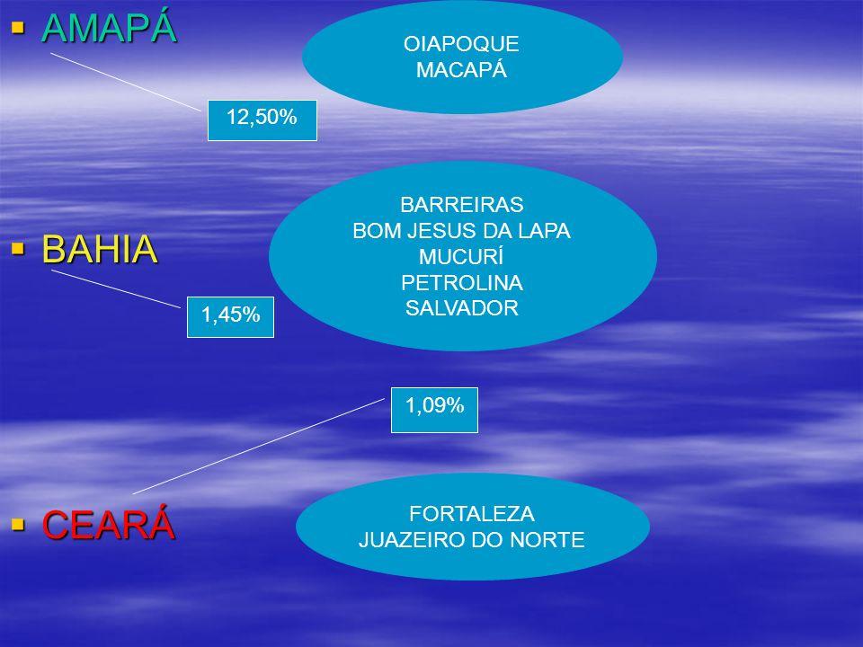 AMAPÁ AMAPÁ BAHIA BAHIA CEARÁ CEARÁ OIAPOQUE MACAPÁ BARREIRAS BOM JESUS DA LAPA MUCURÍ PETROLINA SALVADOR FORTALEZA JUAZEIRO DO NORTE 12,50% 1,45% 1,0