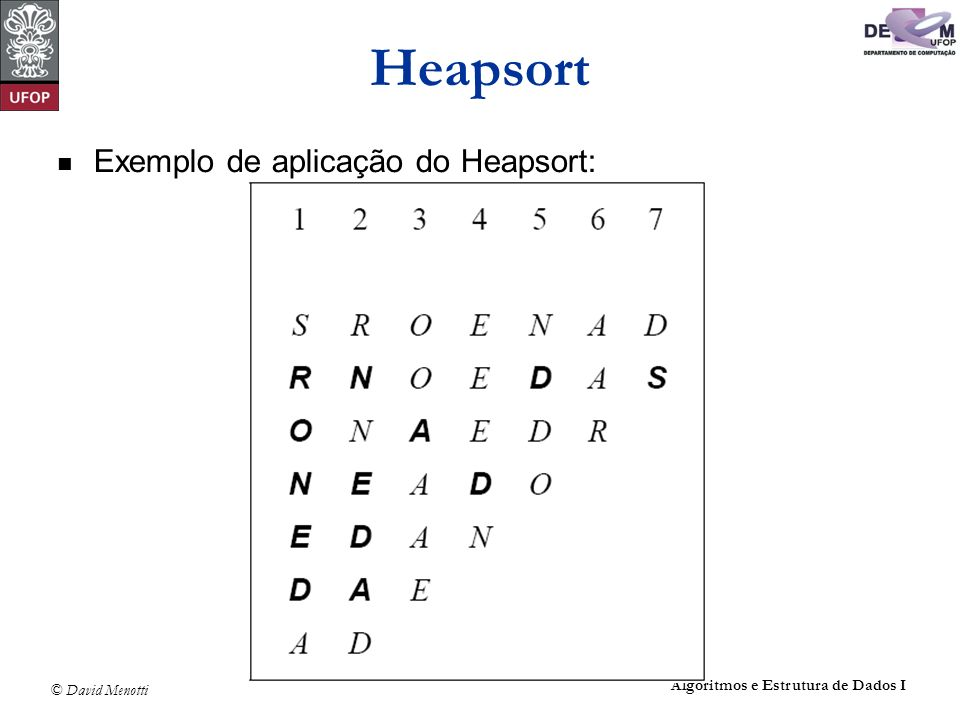 © David Menotti Algoritmos e Estrutura de Dados I Heapsort Exemplo de aplicação do Heapsort: