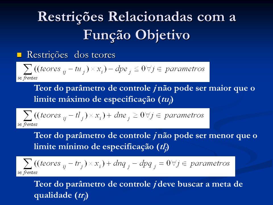 Restrições Relacionadas com a Função Objetivo Restrições de Produção Restrições de Produção Ritmo total de lavra não pode ser maior que o limite máximo de produção (pu) Ritmo total de lavra deve buscar a meta de produção (pr) Ritmo total de lavra não pode ser menor que o limite máximo de produção (pl)