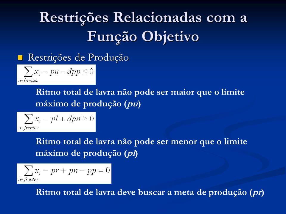 Restrições Relacionadas com a Função Objetivo Restrições de Participação das Minas Restrições de Participação das Minas Ritmo total de lavra na mina k deve buscar a meta de participação da mina k (partminas k )