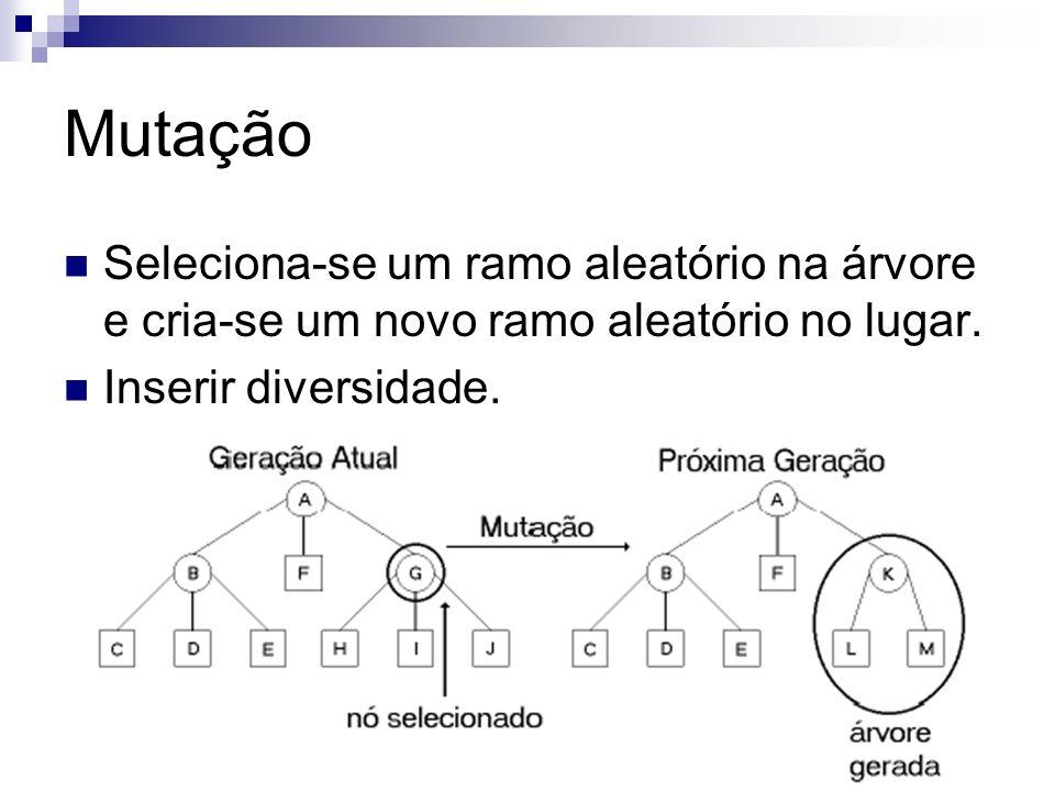 Mutação Seleciona-se um ramo aleatório na árvore e cria-se um novo ramo aleatório no lugar. Inserir diversidade.