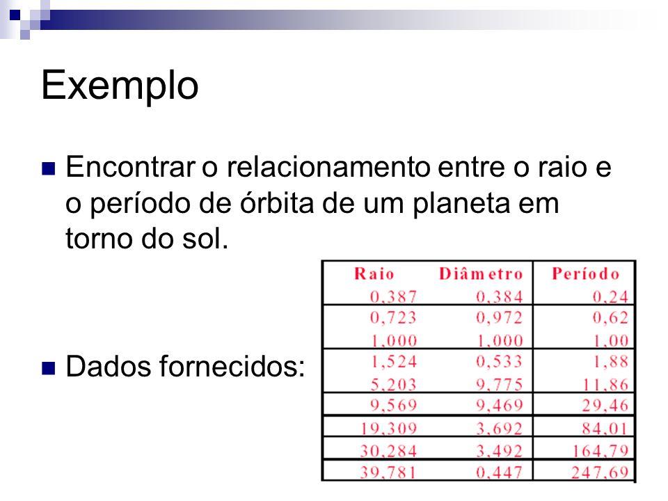 Exemplo Encontrar o relacionamento entre o raio e o período de órbita de um planeta em torno do sol. Dados fornecidos: