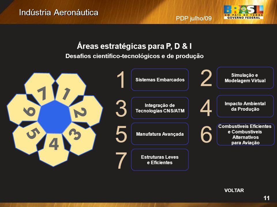 PDP julho/09 Indústria Aeronáutica 11 Áreas estratégicas para P, D & I Desafios científico-tecnológicos e de produção 1 2 3 4 5 6 Sistemas Embarcados