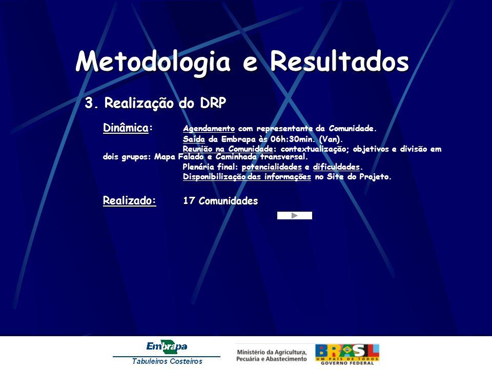 Metodologia e Resultados 3. Realização do DRP Dinâmica: Dinâmica: Agendamento com representante da Comunidade. Saída da Embrapa às 06h:30min. (Van). R