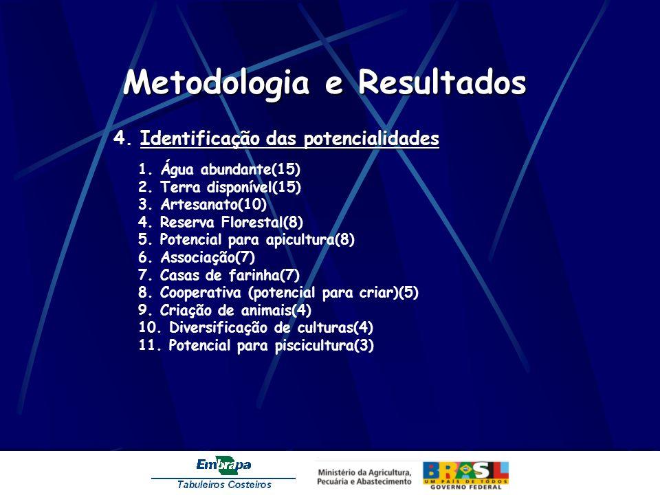 Metodologia e Resultados Identificação das potencialidades 4. Identificação das potencialidades 1. Água abundante(15) 2. Terra disponível(15) 3. Artes