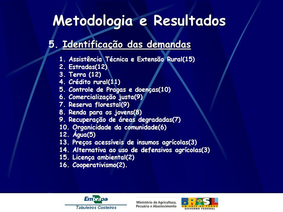 Metodologia e Resultados Identificação das demandas 5. Identificação das demandas 1. Assistência Técnica e Extensão Rural(15) 2. Estradas(12) 3. Terra