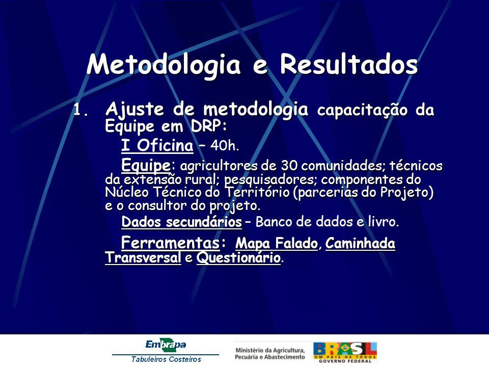Metodologia e Resultados 1. Ajuste de metodologia capacitação da Equipe em DRP: I Oficina – 40h. Equipe agricultores de 30 comunidades; técnicos da ex