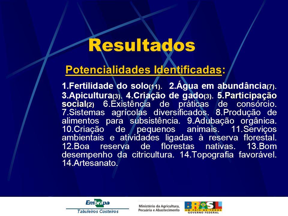 Resultados Potencialidades Identificadas: (11)(7) (3)(3) 5.Participação social (2) 1.Fertilidade do solo (11). 2.Água em abundância (7). 3.Apicultura