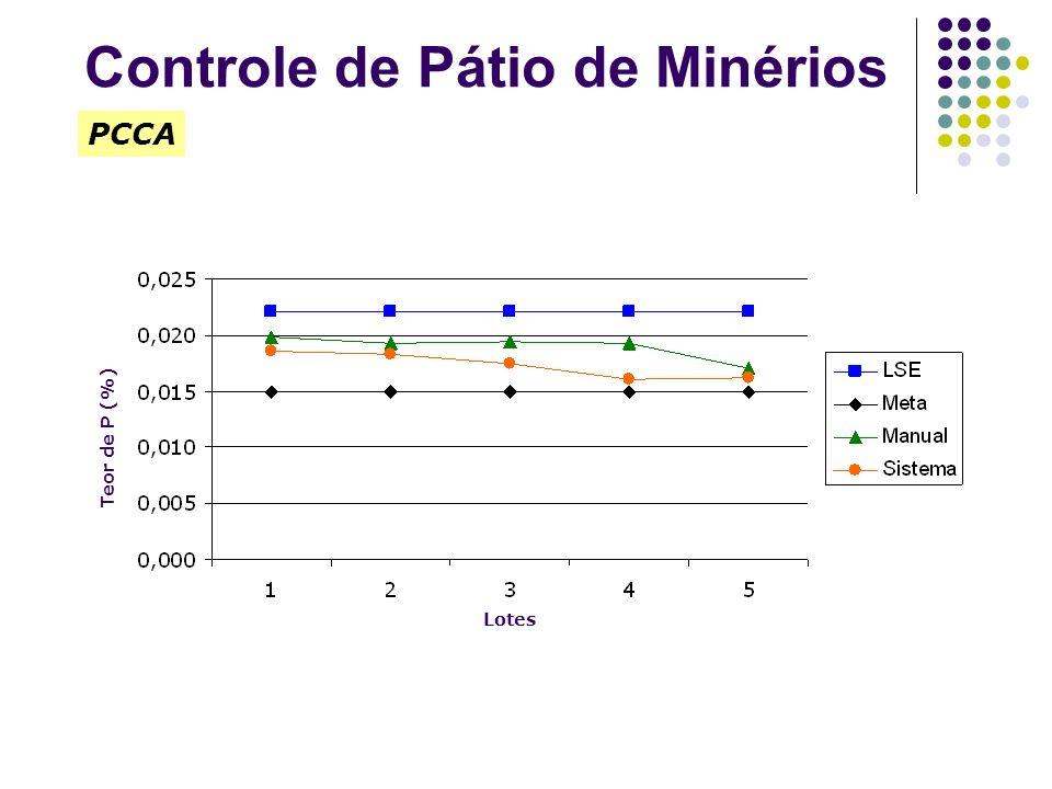 Teor de P (%) PCCA Lotes Controle de Pátio de Minérios