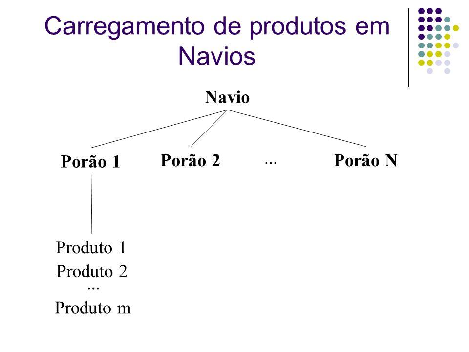 Carregamento de produtos em Navios Navio Porão 1 Porão 2Porão N... Produto 2 Produto 1 Produto m...