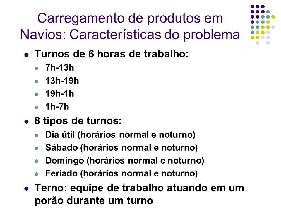 Carregamento de produtos em Navios: Características do problema Turnos de 6 horas de trabalho: 7h-13h 13h-19h 19h-1h 1h-7h 8 tipos de turnos: Dia útil