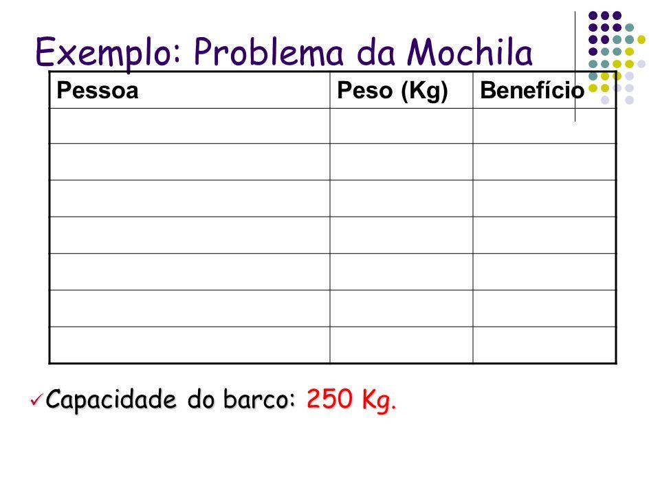 Exemplo: Problema da Mochila PessoaPeso (Kg)Benefício Capacidade do barco: 250 Kg. Capacidade do barco: 250 Kg.