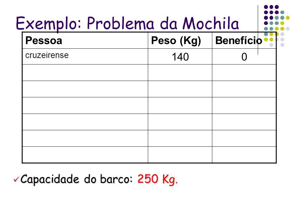 Exemplo: Problema da Mochila PessoaPeso (Kg)Benefício cruzeirense 1400 Capacidade do barco: 250 Kg. Capacidade do barco: 250 Kg.